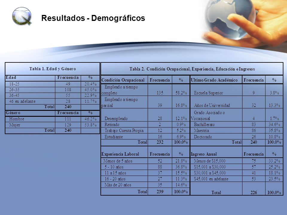 Resultados - Demográficos