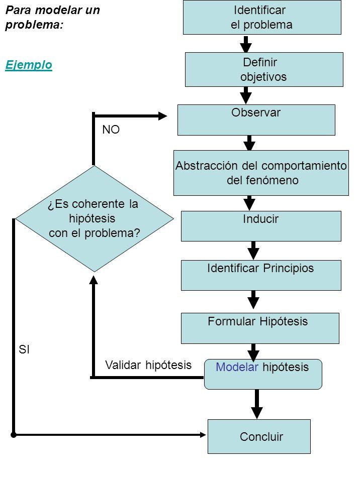 Para modelar un problema: Identificar el problema
