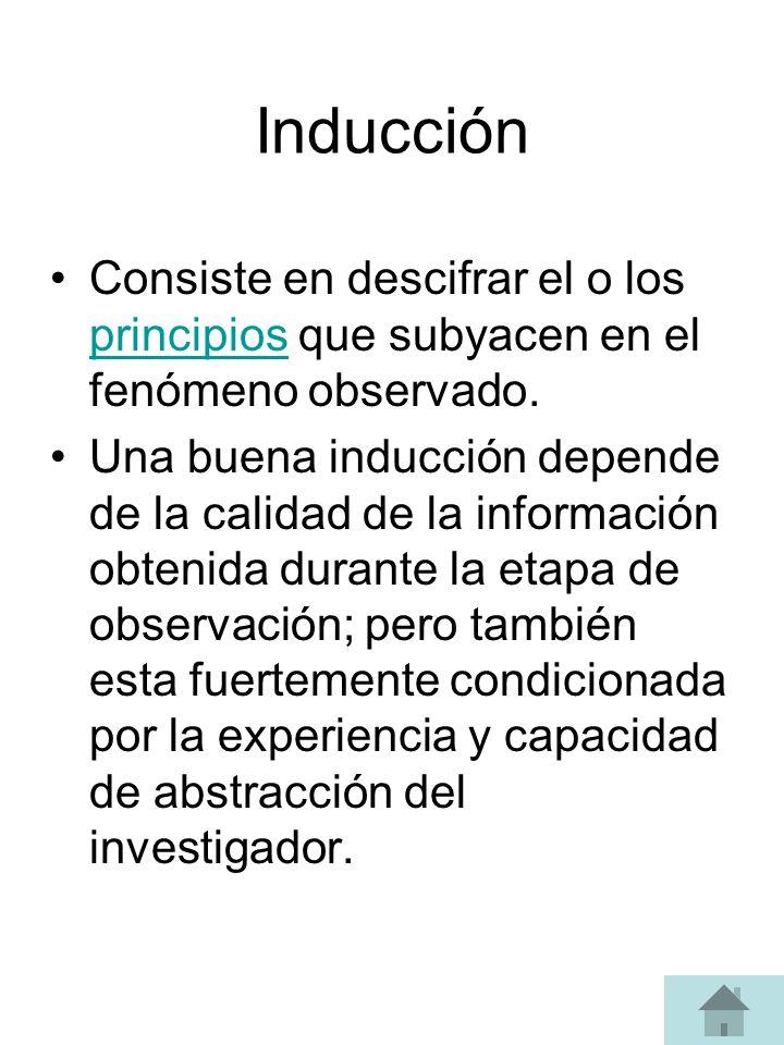 Inducción Consiste en descifrar el o los principios que subyacen en el fenómeno observado.