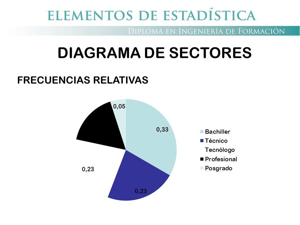 DIAGRAMA DE SECTORES FRECUENCIAS RELATIVAS