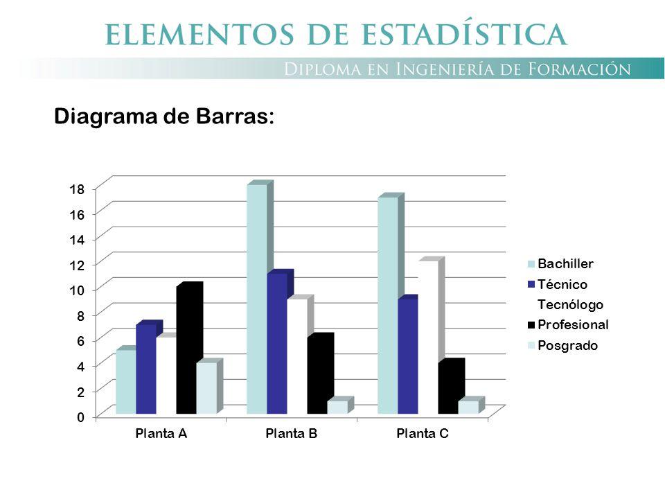 Diagrama de Barras: