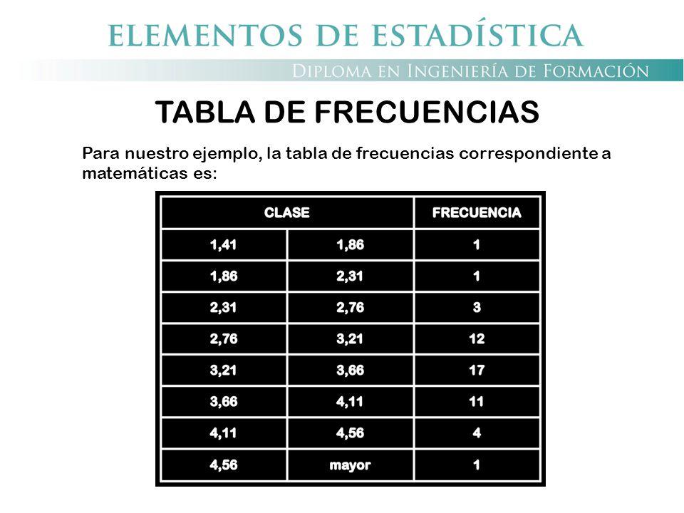 TABLA DE FRECUENCIAS Para nuestro ejemplo, la tabla de frecuencias correspondiente a matemáticas es: