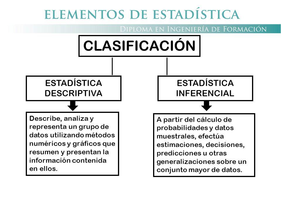 CLASIFICACIÓN ESTADÍSTICA DESCRIPTIVA ESTADÍSTICA INFERENCIAL
