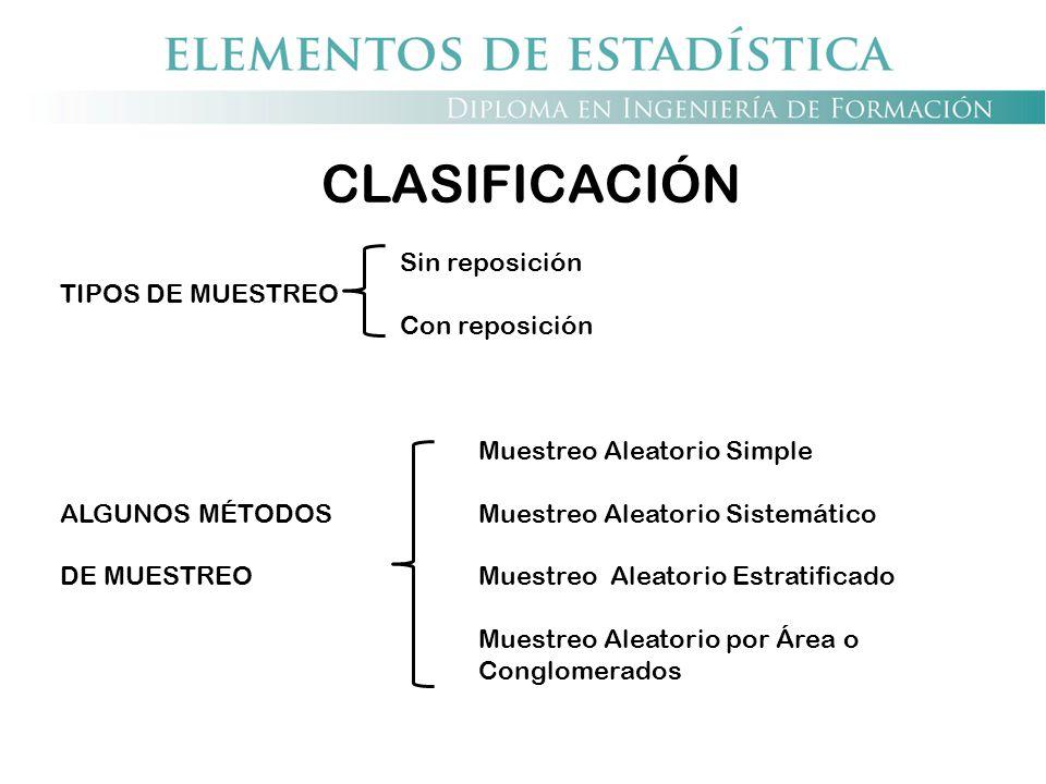 CLASIFICACIÓN Sin reposición TIPOS DE MUESTREO Con reposición
