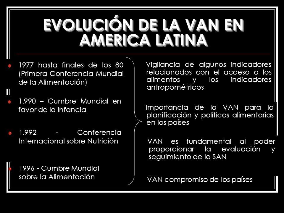 EVOLUCIÓN DE LA VAN EN AMERICA LATINA