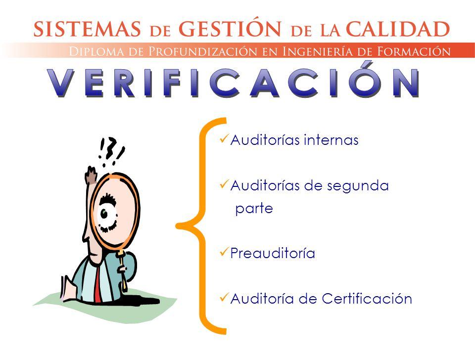 VERIFICACIÓN Auditorías internas Auditorías de segunda parte