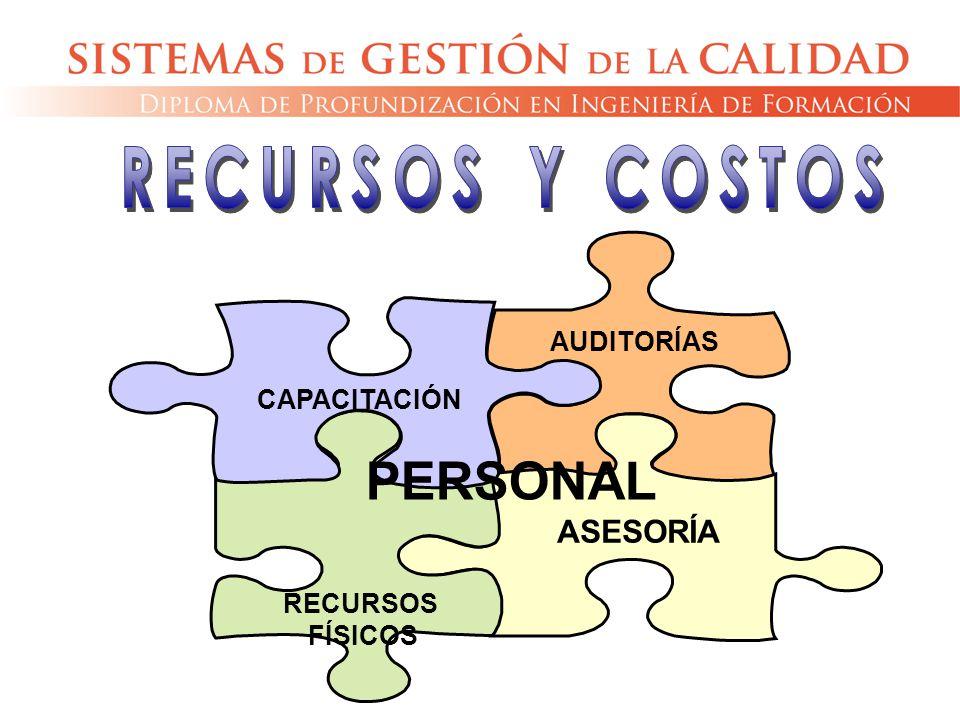 PERSONAL RECURSOS Y COSTOS ASESORÍA AUDITORÍAS CAPACITACIÓN RECURSOS