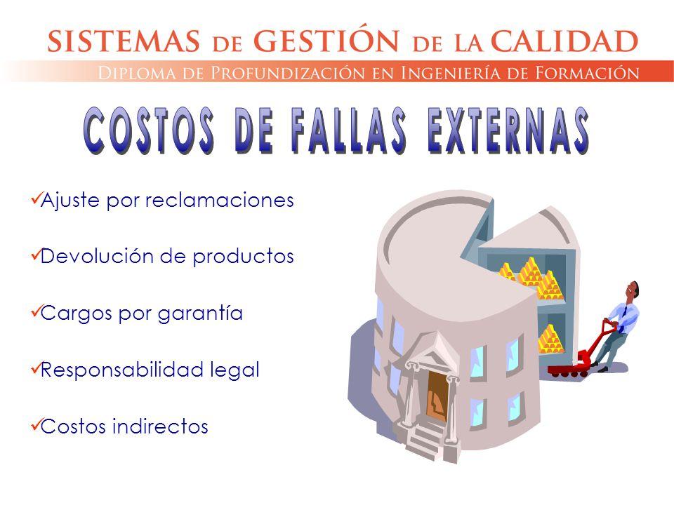 COSTOS DE FALLAS EXTERNAS