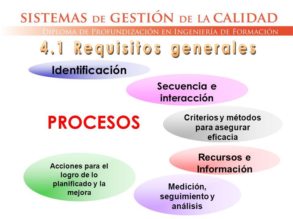 PROCESOS 4.1 Requisitos generales Identificación
