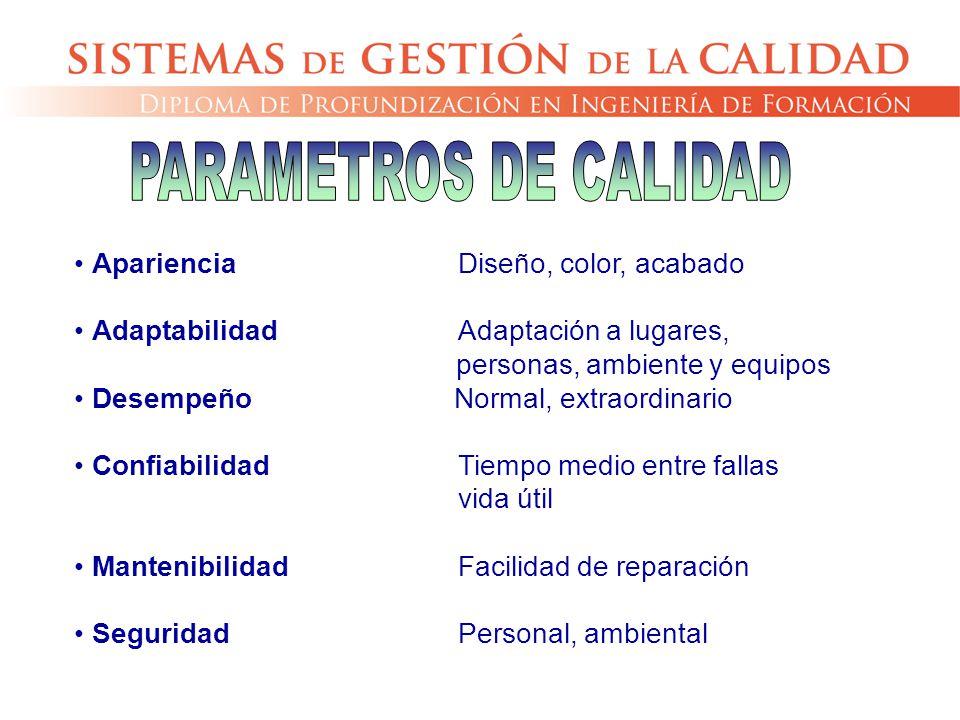 PARAMETROS DE CALIDAD Apariencia Diseño, color, acabado