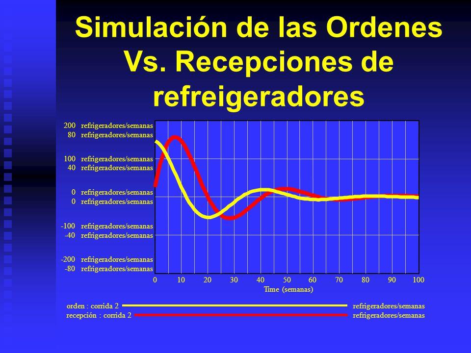 Simulación de las Ordenes Vs. Recepciones de refreigeradores