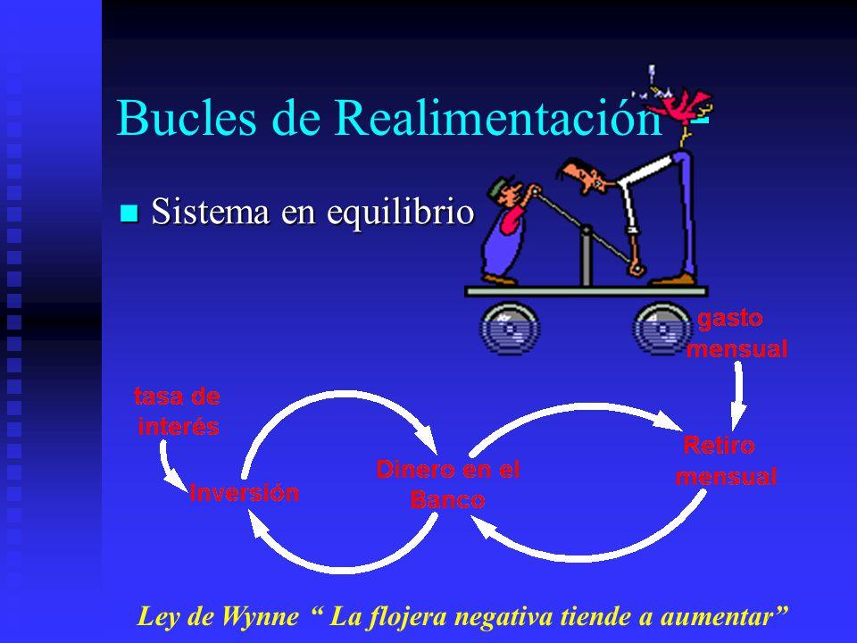 Bucles de Realimentación -