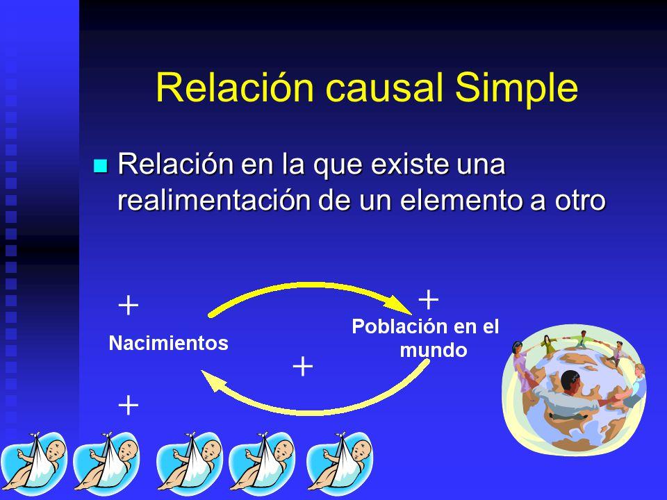 Relación causal Simple