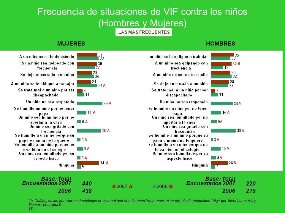 Frecuencia de situaciones de VIF contra los niños (Hombres y Mujeres)