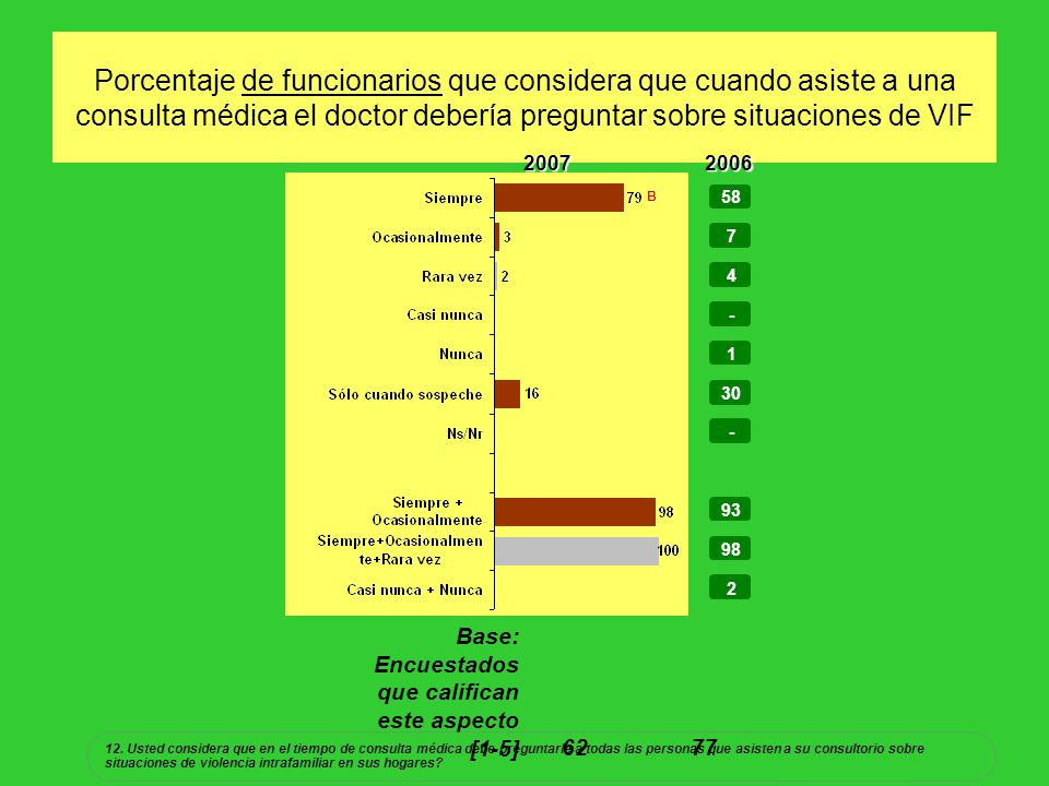 Porcentaje de funcionarios que considera que cuando asiste a una consulta médica el doctor debería preguntar sobre situaciones de VIF