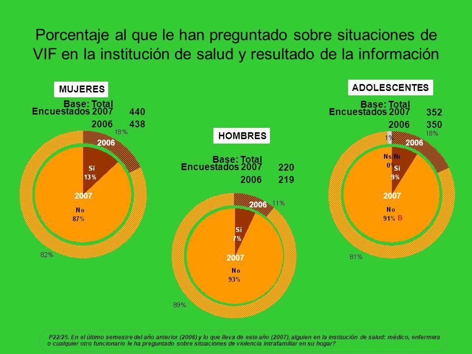 Porcentaje al que le han preguntado sobre situaciones de VIF en la institución de salud y resultado de la información