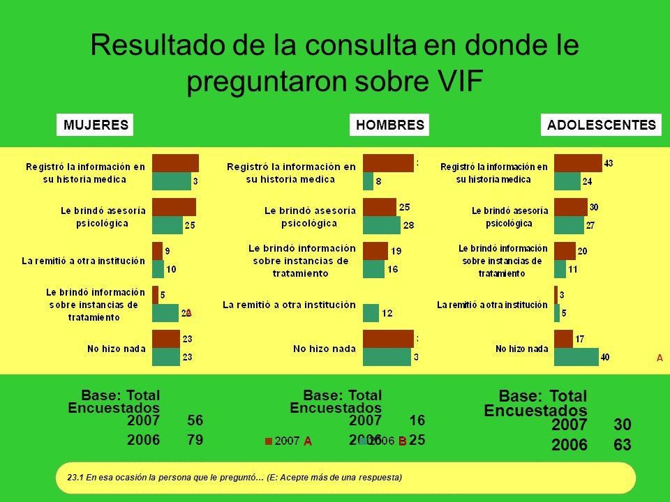 Resultado de la consulta en donde le preguntaron sobre VIF