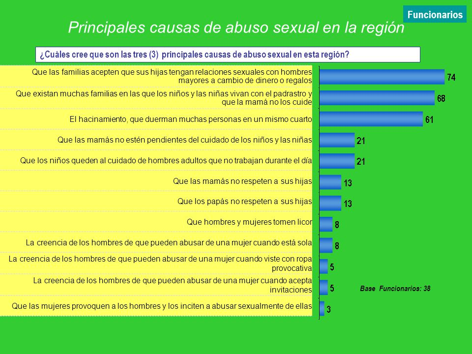 Principales causas de abuso sexual en la región
