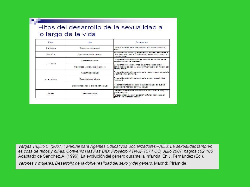 Vargas Trujillo E. (2007) : Manual para Agentes Educativos Socializadores – AES: La sexualidad también es cosa de niños y niñas: Convenio Haz Paz-BID: Proyecto ATN/JF 7574-CO, Julio 2007, pagina 102-105