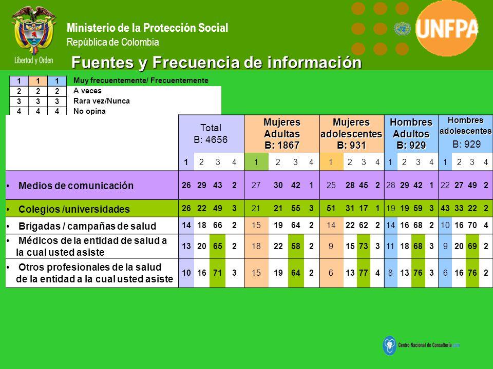 Fuentes y Frecuencia de información
