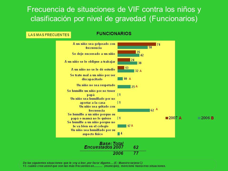 Frecuencia de situaciones de VIF contra los niños y clasificación por nivel de gravedad (Funcionarios)