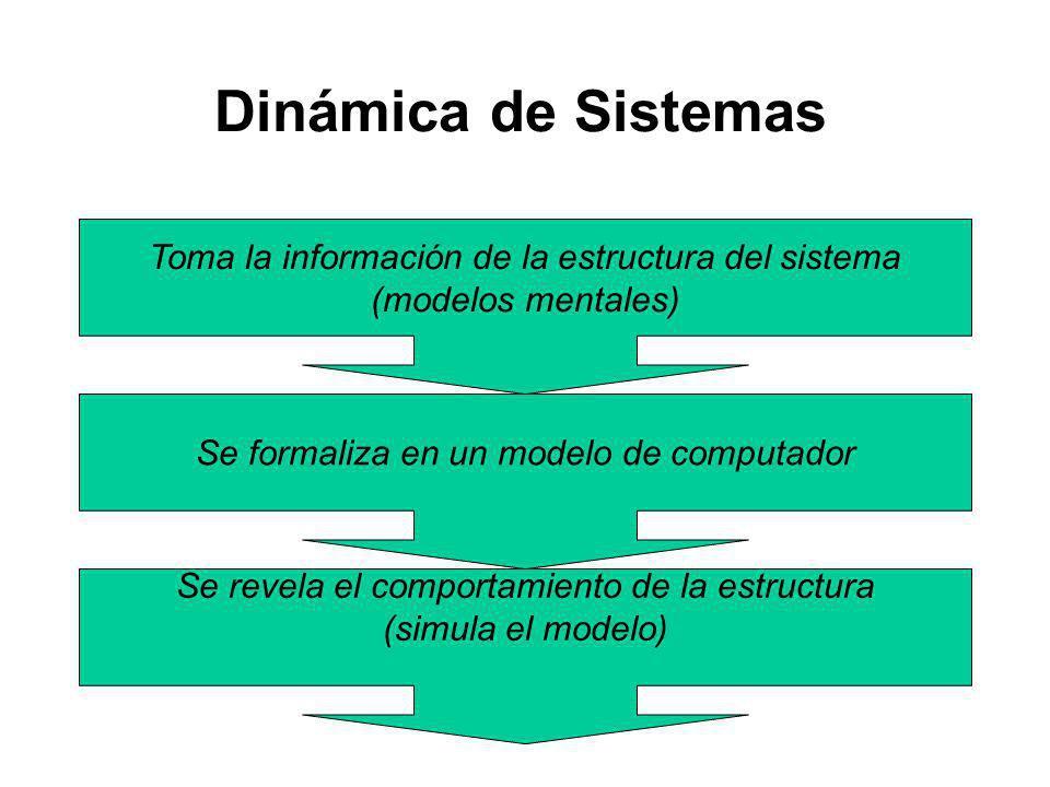 Dinámica de Sistemas Toma la información de la estructura del sistema