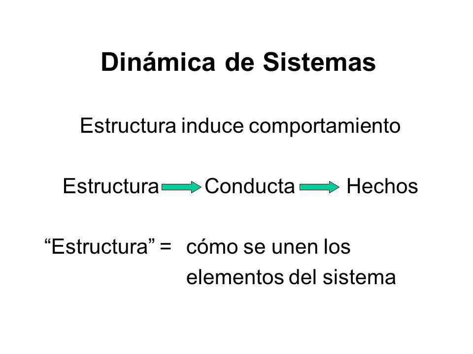 Dinámica de Sistemas Estructura induce comportamiento