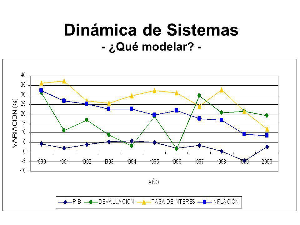 Dinámica de Sistemas - ¿Qué modelar -