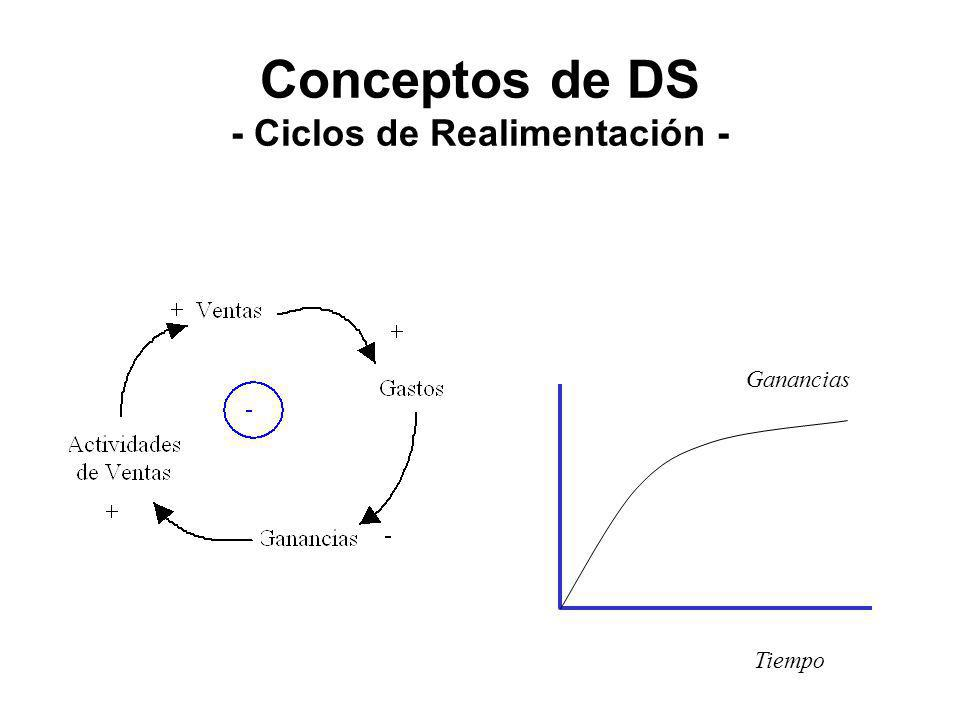 Conceptos de DS - Ciclos de Realimentación -