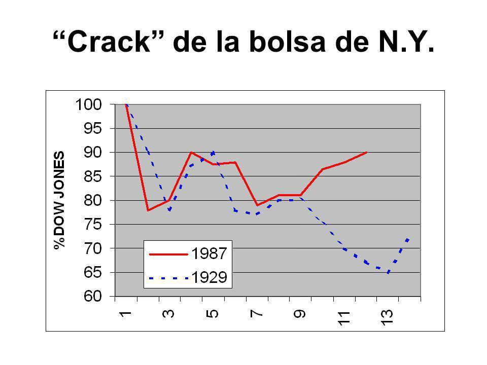 Crack de la bolsa de N.Y.