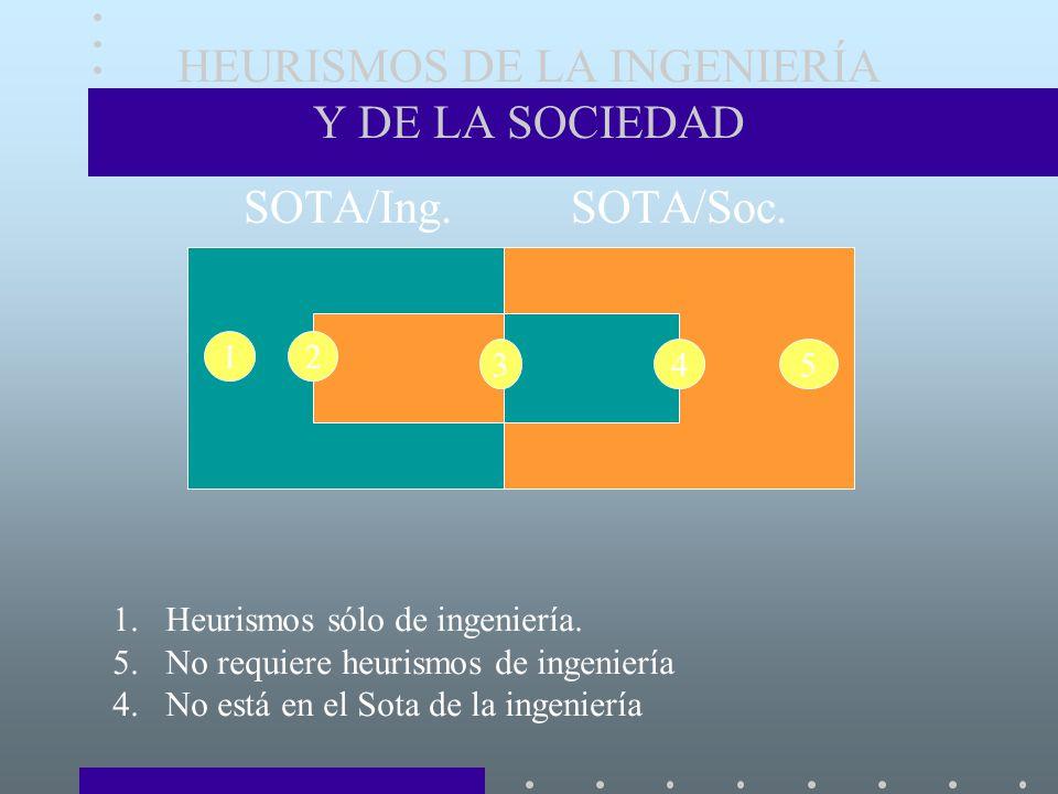 HEURISMOS DE LA INGENIERÍA Y DE LA SOCIEDAD