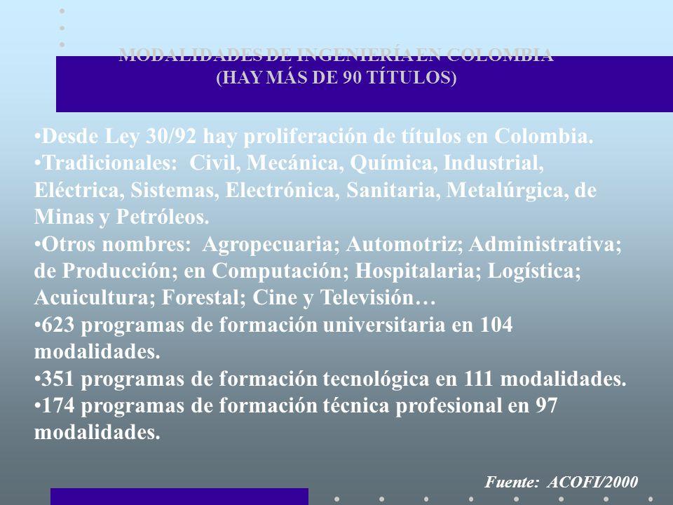 MODALIDADES DE INGENIERÍA EN COLOMBIA (HAY MÁS DE 90 TÍTULOS)