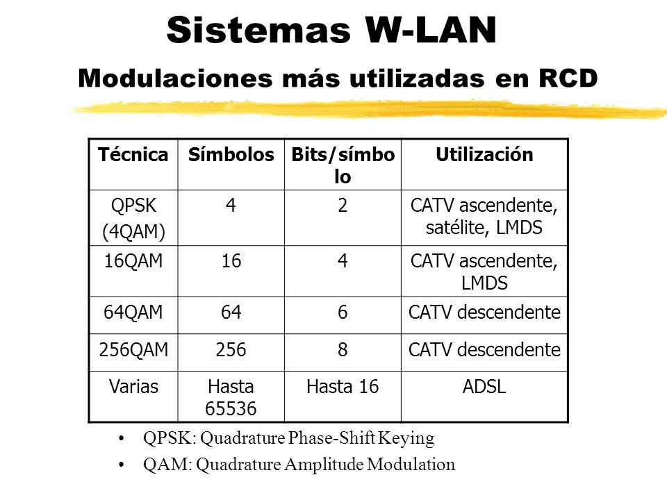 Sistemas W-LAN Modulaciones más utilizadas en RCD
