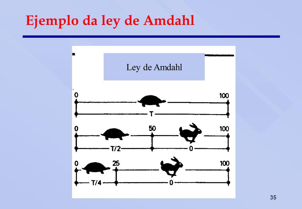 Ley de Amdahl L tortuga cubre el recorrido inicial de 100 metros en T minutos.