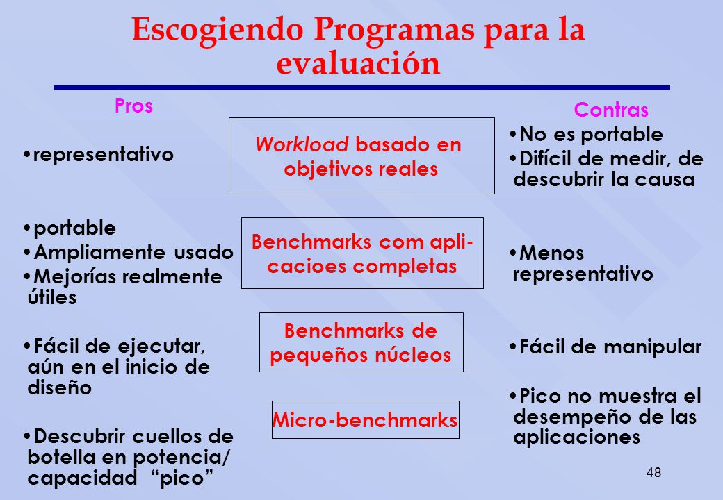 Benchmarks Obviamente, velocidad aparente del procesador depende del código usado para probarlo.