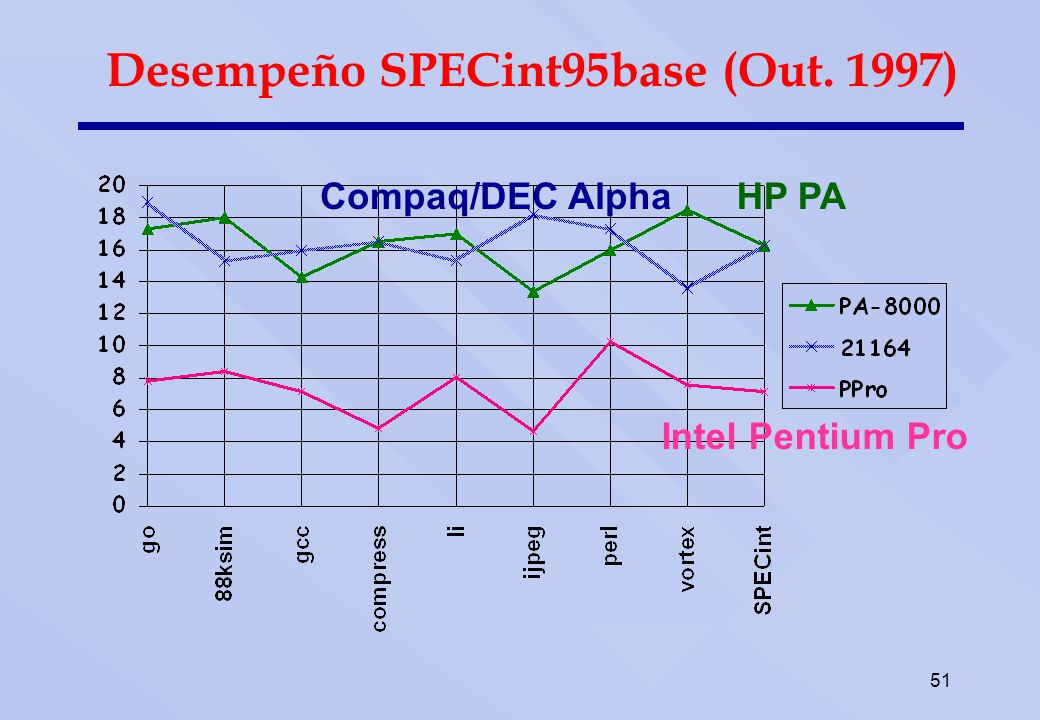 Desempeño SPECfp95base (Out. 1997)