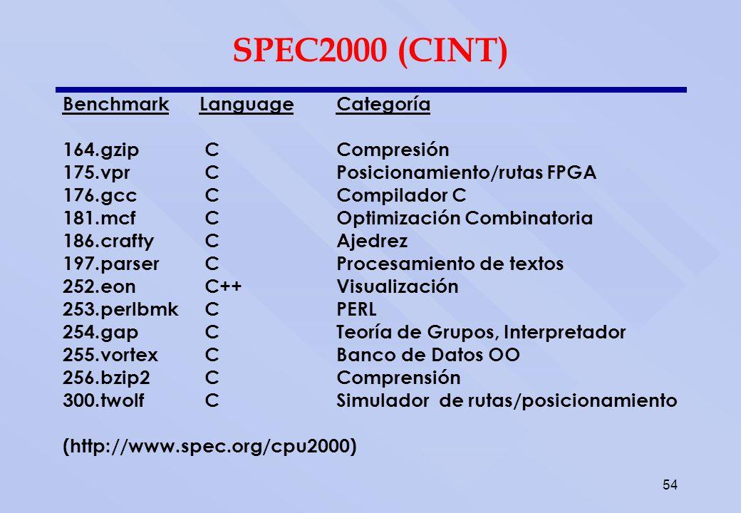 SPEC2000 (CFP) Benchmark Leng. Categoróa