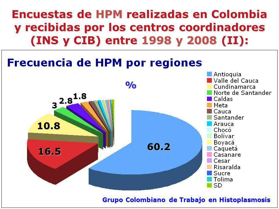 Encuestas de HPM realizadas en Colombia y recibidas por los centros coordinadores (INS y CIB) entre 1998 y 2008 (II):