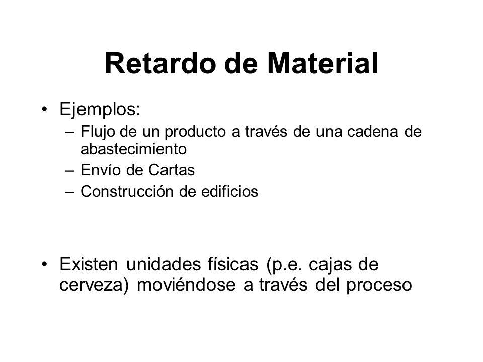 Retardo de Material Ejemplos: