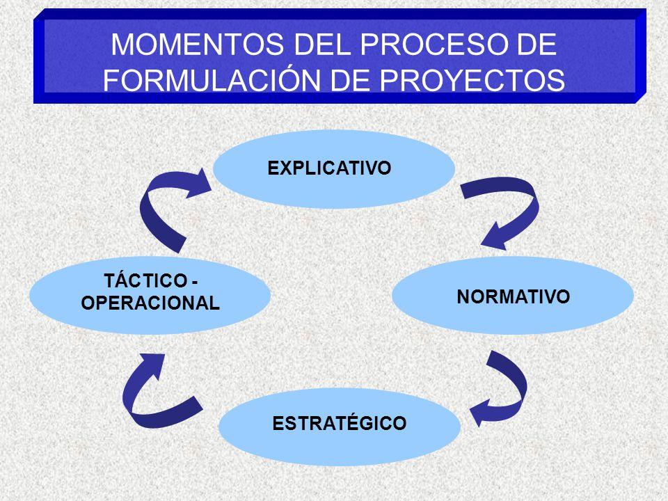 MOMENTOS DEL PROCESO DE FORMULACIÓN DE PROYECTOS