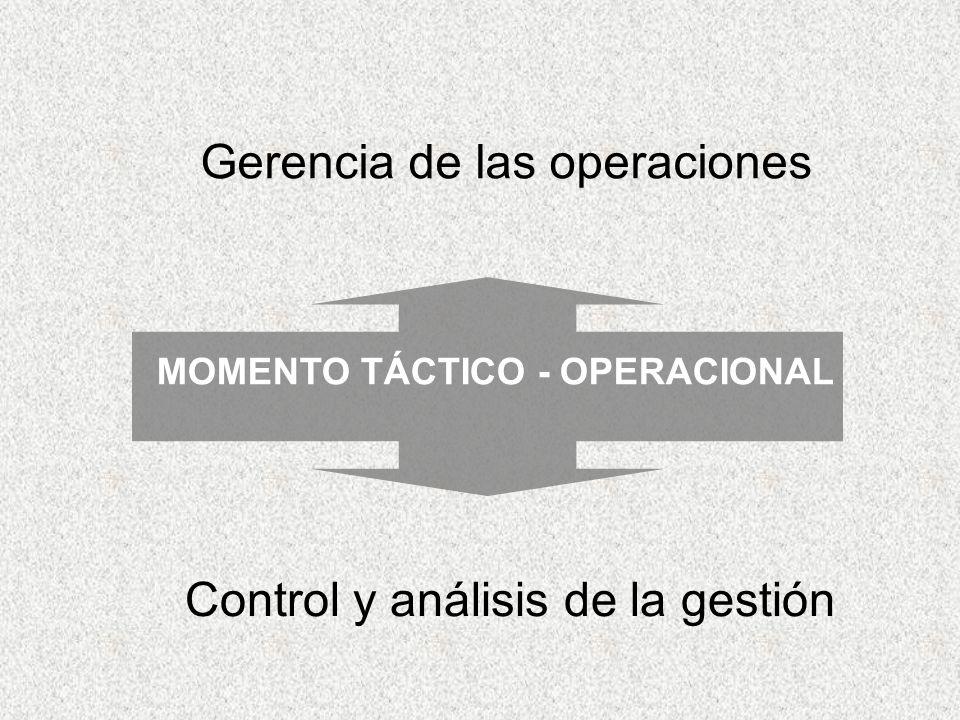 Gerencia de las operaciones