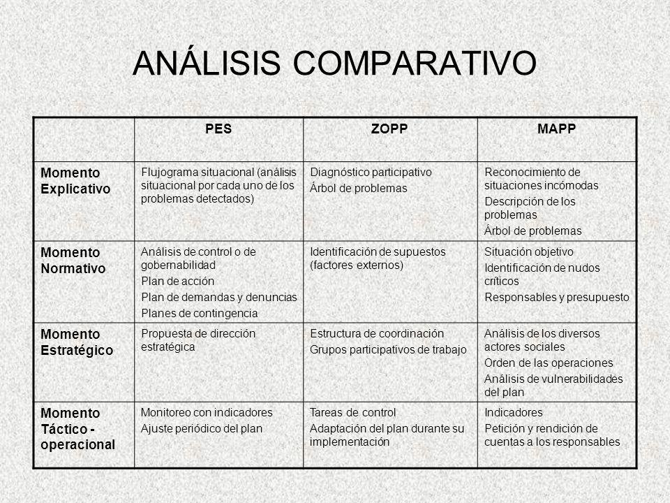 ANÁLISIS COMPARATIVO PES ZOPP MAPP Momento Explicativo
