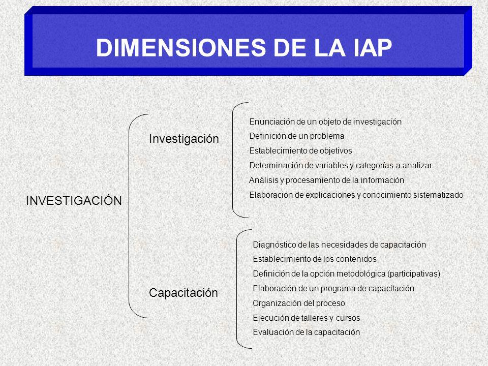 DIMENSIONES DE LA IAP Investigación INVESTIGACIÓN Capacitación