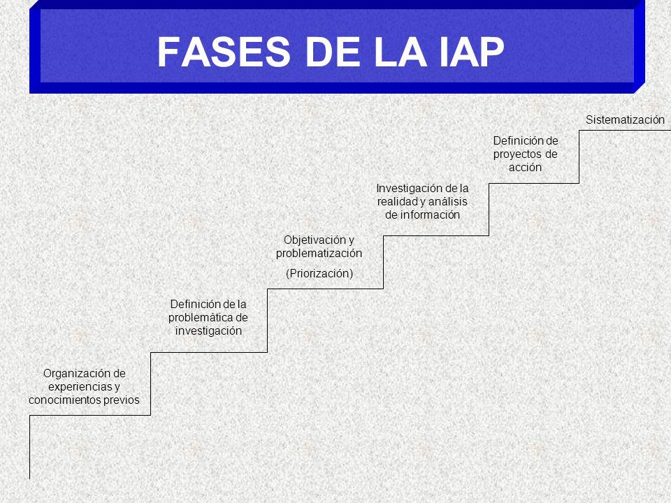 FASES DE LA IAP Sistematización Definición de proyectos de acción