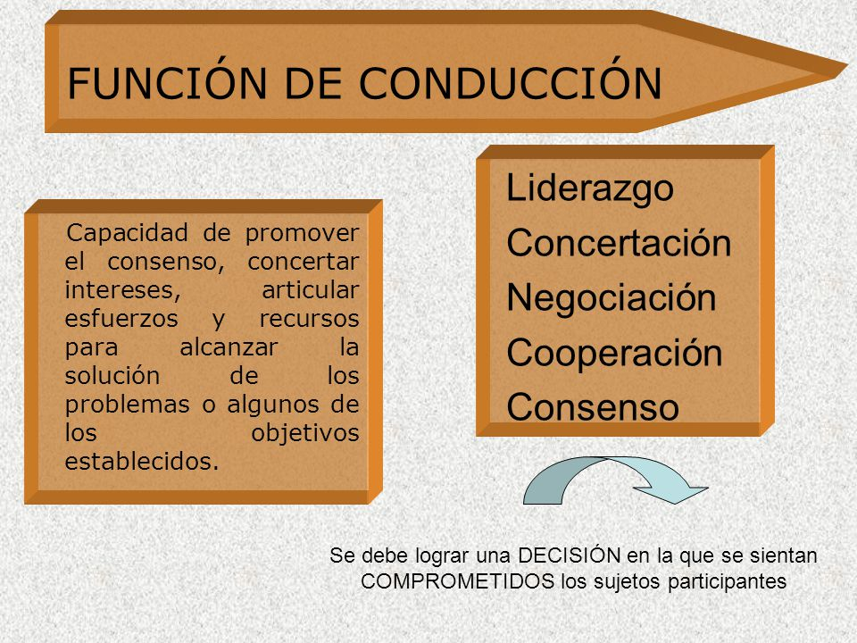 FUNCIÓN DE CONDUCCIÓN Liderazgo Concertación Negociación Cooperación