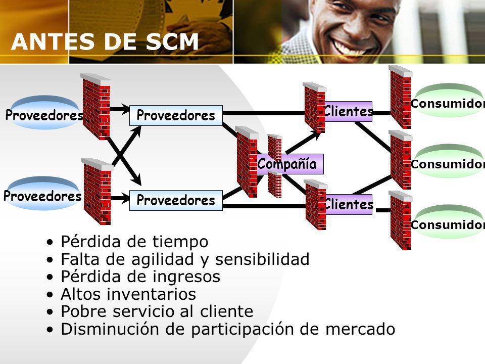 ANTES DE SCM Pérdida de tiempo Falta de agilidad y sensibilidad