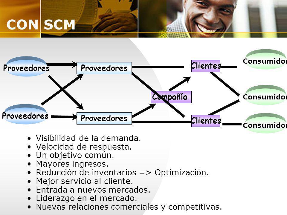CON SCM Clientes Proveedores Compañía Visibilidad de la demanda.