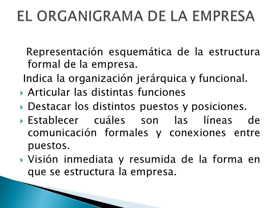 EL ORGANIGRAMA DE LA EMPRESA