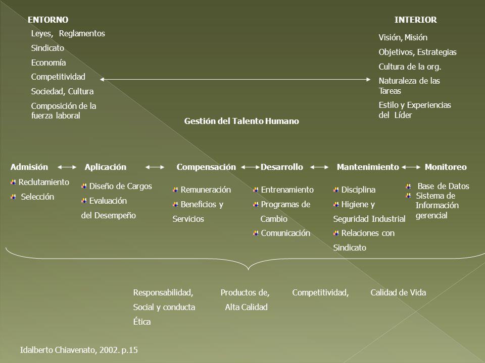 ENTORNO INTERIOR. Leyes, Reglamentos. Sindicato. Economía. Competitividad. Sociedad, Cultura.