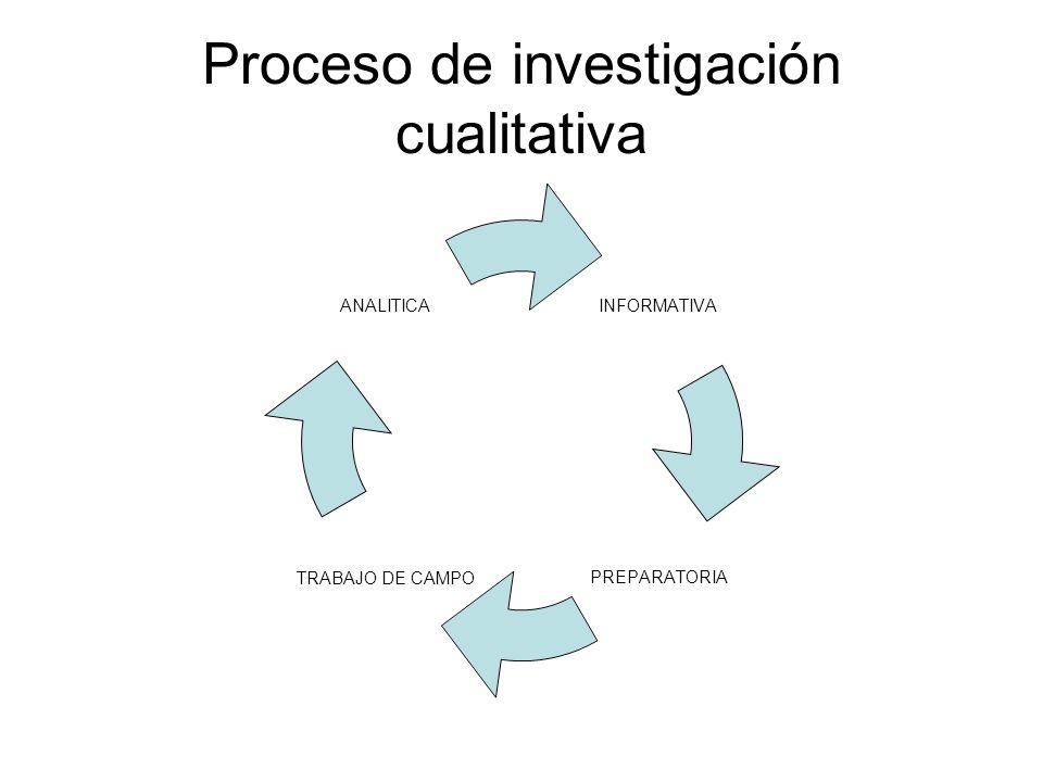 Proceso de investigación cualitativa